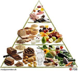 La pyramide alimentaire permet de faire des repas équilibrés